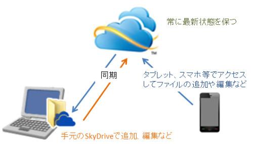 skydrive2
